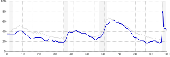Colorado monthly unemployment rate chart from 1990 to February 2021
